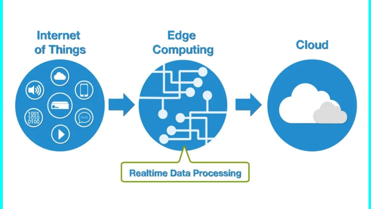 Edge Computing: Definition, Functions, and Contribution to the Digital World